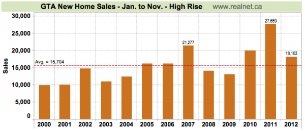 November 2012 Sales - RealNet